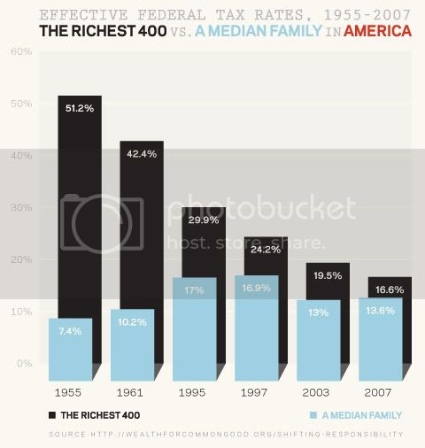 Effective Federal Taxes 1955-2007 between the richest 400 and a median family, Effective Federal Taxes 1955-2007 between the richest 400 and a median family